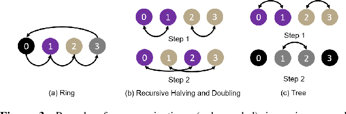 Figure 3 for Cloud Collectives: Towards Cloud-aware Collectives forML Workloads with Rank Reordering