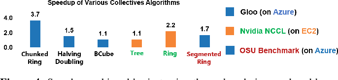 Figure 4 for Cloud Collectives: Towards Cloud-aware Collectives forML Workloads with Rank Reordering