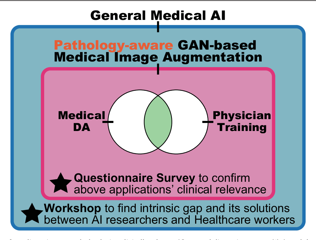 Figure 1 for Bridging the gap between AI and Healthcare sides: towards developing clinically relevant AI-powered diagnosis systems