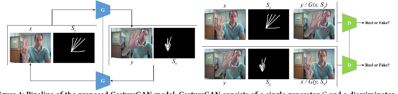 Figure 1 for GestureGAN for Hand Gesture-to-Gesture Translation in the Wild