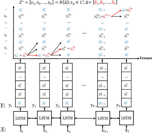 Figure 1 for Order-Preserving Abstractive Summarization for Spoken Content Based on Connectionist Temporal Classification