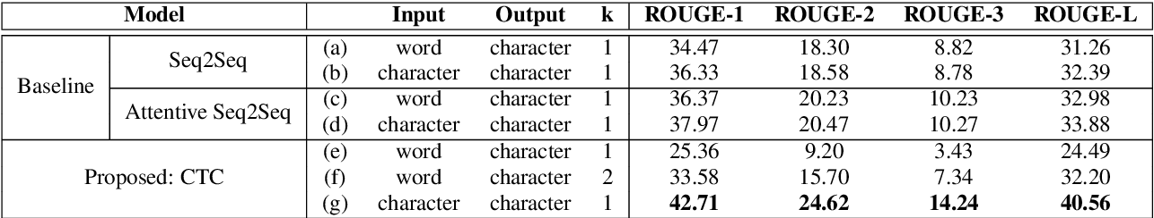 Figure 2 for Order-Preserving Abstractive Summarization for Spoken Content Based on Connectionist Temporal Classification