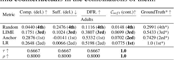Figure 3 for Counterfactual Evaluation for Explainable AI