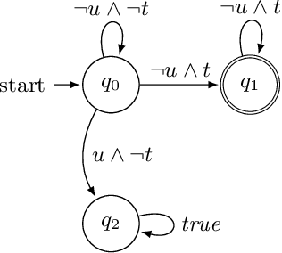 Figure 3 for Logically-Constrained Reinforcement Learning