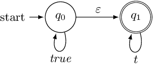 Figure 4 for Logically-Constrained Reinforcement Learning