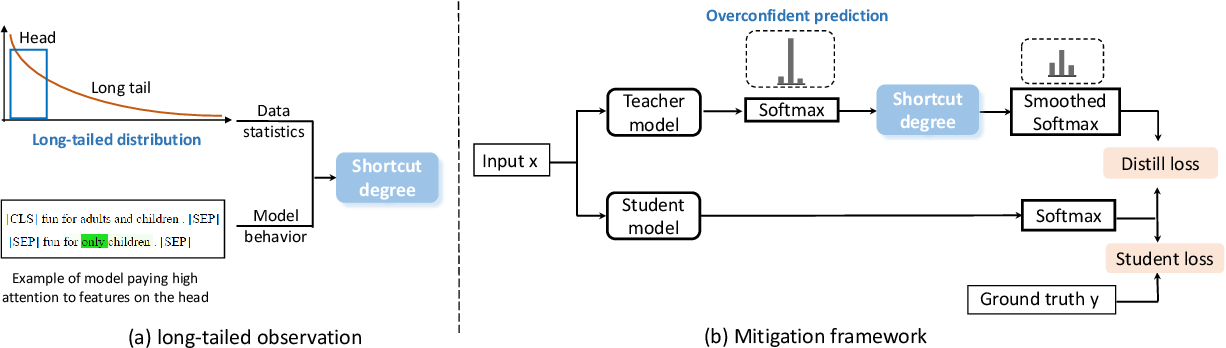 Figure 1 for Towards Interpreting and Mitigating Shortcut Learning Behavior of NLU models
