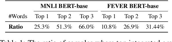 Figure 2 for Towards Interpreting and Mitigating Shortcut Learning Behavior of NLU models