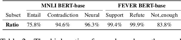 Figure 3 for Towards Interpreting and Mitigating Shortcut Learning Behavior of NLU models