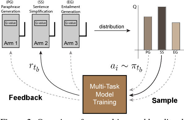 Figure 2 for Dynamic Multi-Level Multi-Task Learning for Sentence Simplification