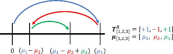 Figure 1 for Heterogeneous Bitwidth Binarization in Convolutional Neural Networks