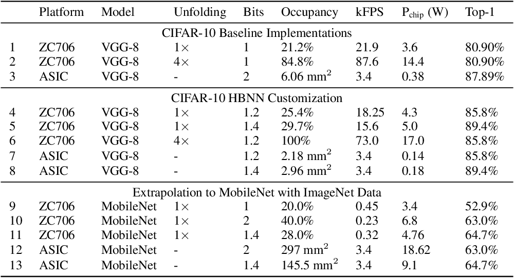 Figure 4 for Heterogeneous Bitwidth Binarization in Convolutional Neural Networks