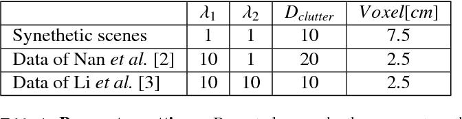 Figure 2 for ASIST: Automatic Semantically Invariant Scene Transformation