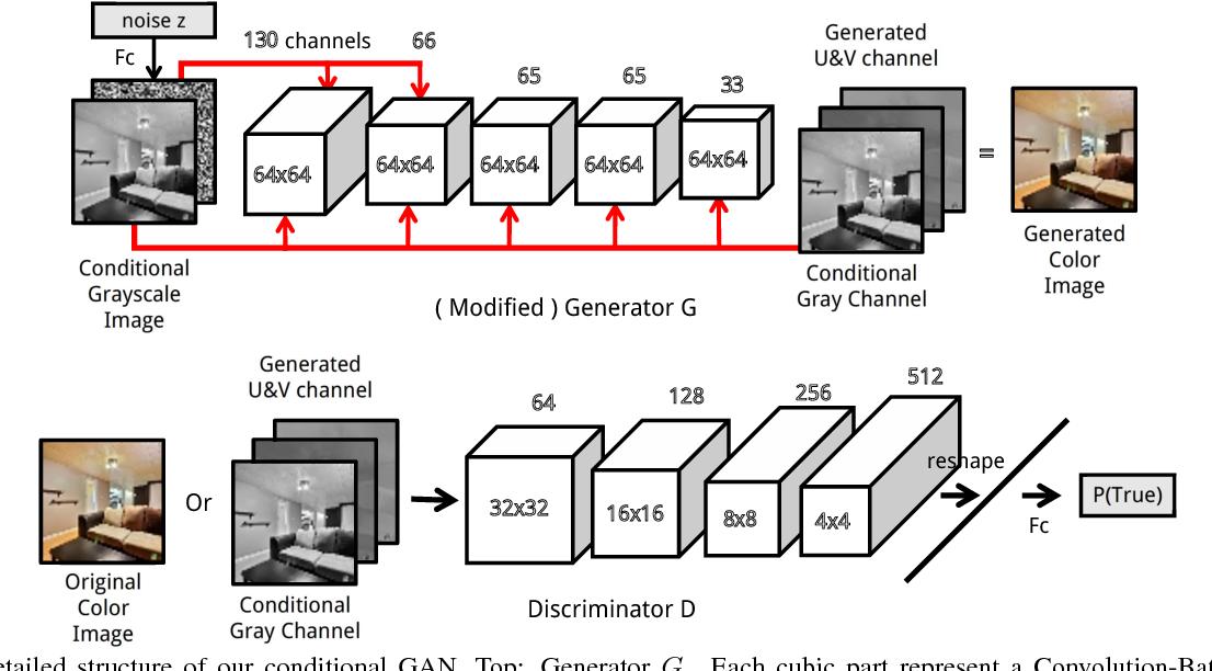 Figure 2 for Unsupervised Diverse Colorization via Generative Adversarial Networks