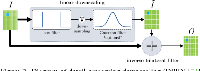 Figure 2 for Detail-Preserving Pooling in Deep Networks