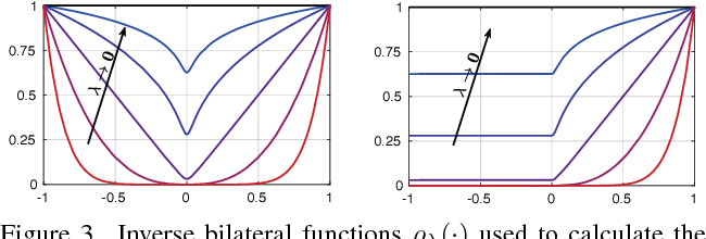 Figure 4 for Detail-Preserving Pooling in Deep Networks