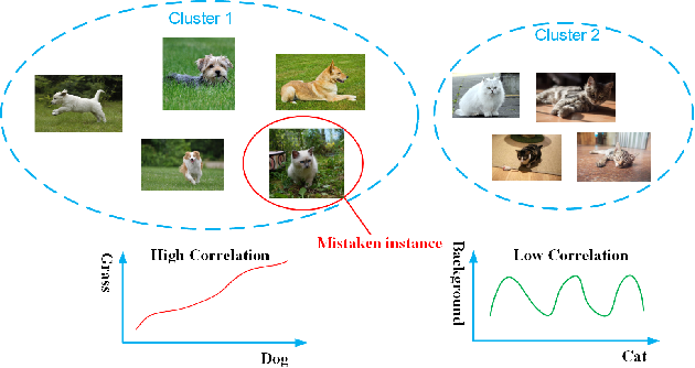 Figure 1 for Decorrelated Clustering with Data Selection Bias