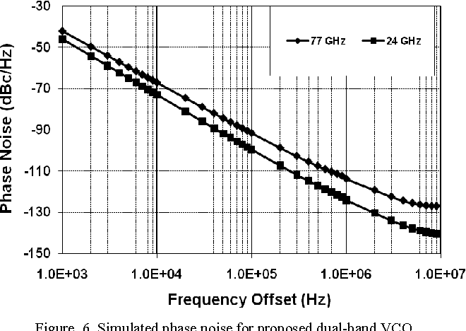Figure 6 from A dual-band CMOS VCO for automotive radar