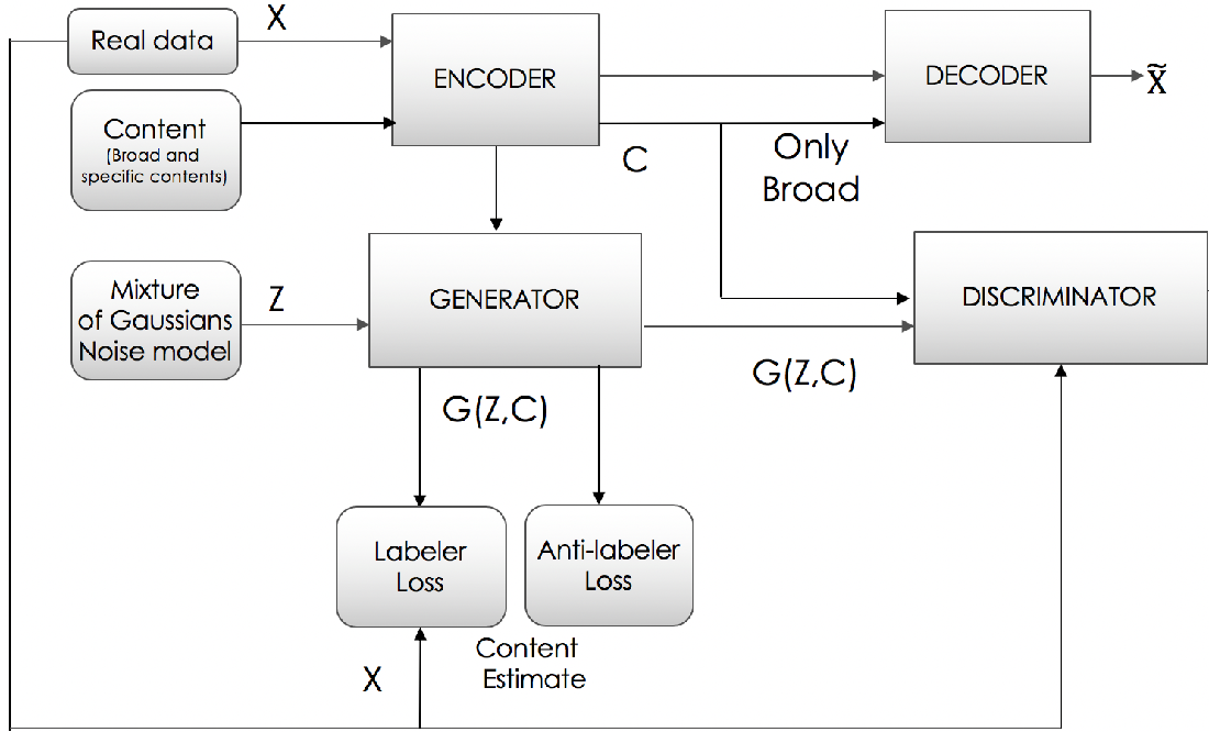 Figure 1 for Generating User-friendly Explanations for Loan Denials using GANs