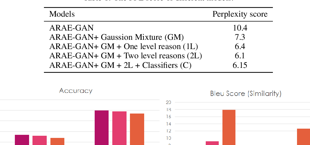 Figure 2 for Generating User-friendly Explanations for Loan Denials using GANs