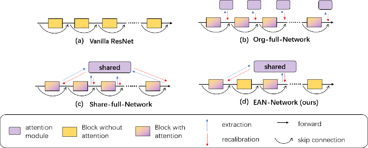 Figure 3 for Efficient Attention Network: Accelerate Attention by Searching Where to Plug