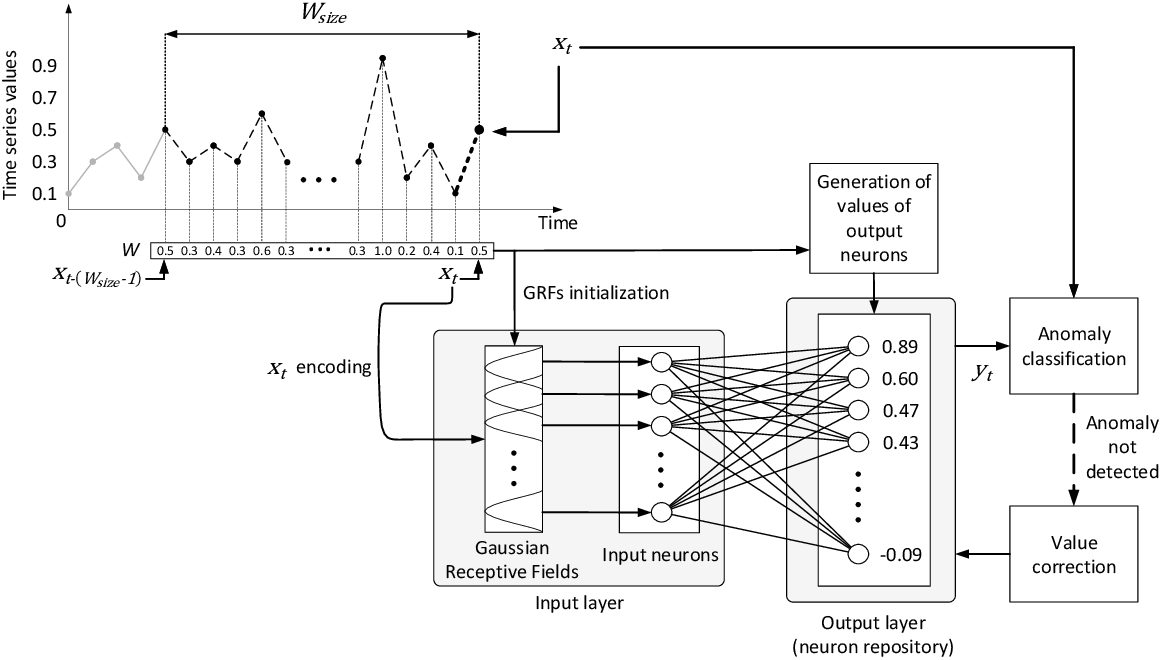 Figure 1 for Unsupervised Anomaly Detection in Stream Data with Online Evolving Spiking Neural Networks