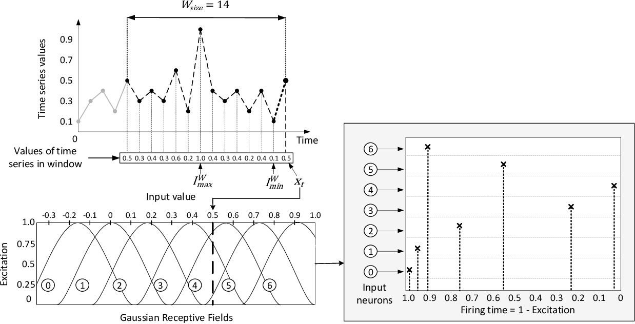 Figure 2 for Unsupervised Anomaly Detection in Stream Data with Online Evolving Spiking Neural Networks