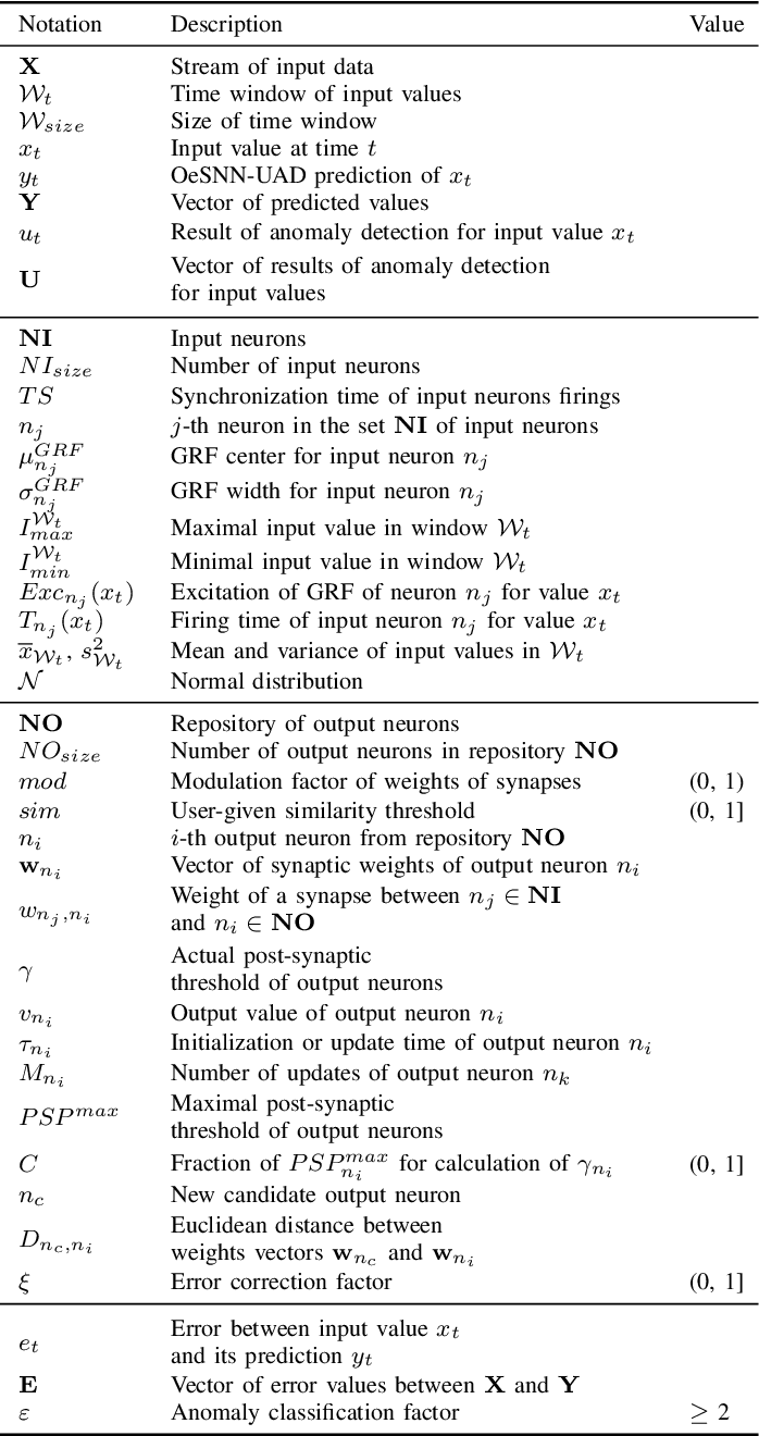 Figure 4 for Unsupervised Anomaly Detection in Stream Data with Online Evolving Spiking Neural Networks