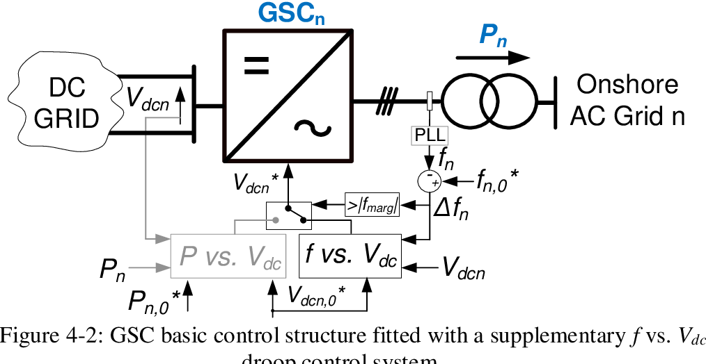 Gscn To Frequency
