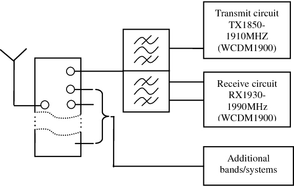 Fig. 1 Typical WCDMA handset topology