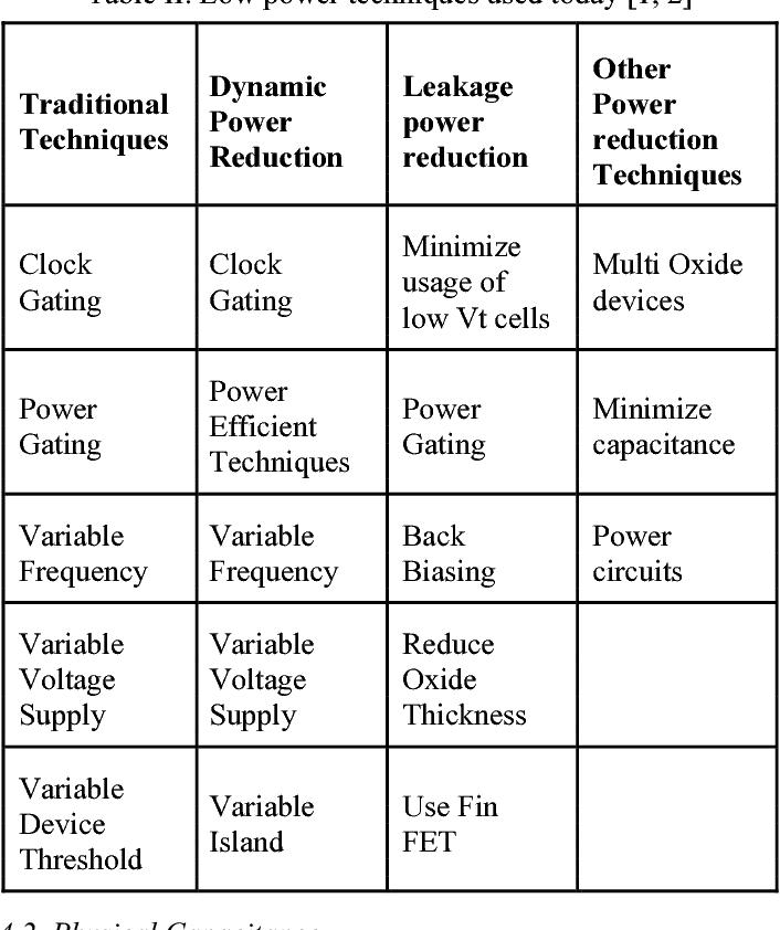 PDF] Reviewpaper on Low Power VLSI Design Techniques