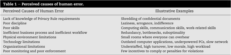 HIPAA Privacy Rule compliance: An interpretive study using