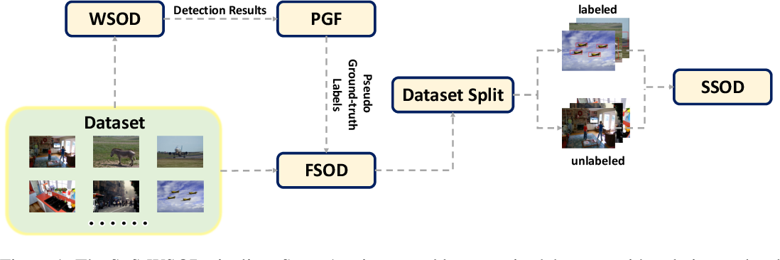 Figure 1 for Salvage of Supervision in Weakly Supervised Detection