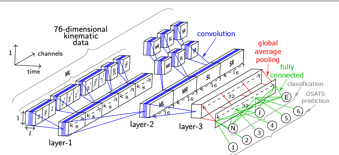 Figure 1 for Accurate and interpretable evaluation of surgical skills from kinematic data using fully convolutional neural networks