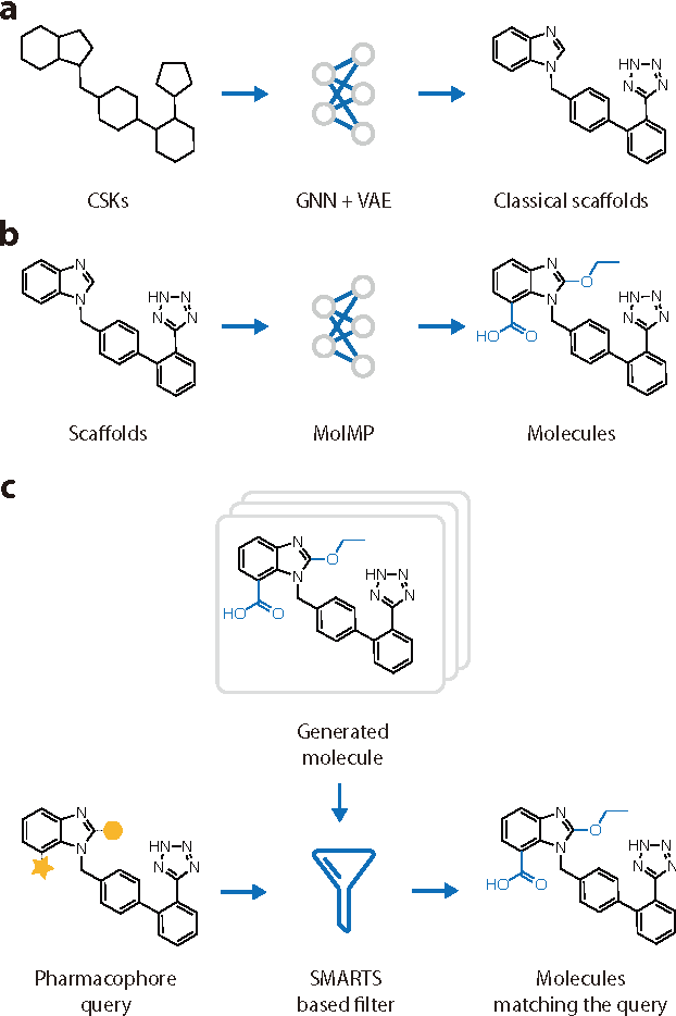 Figure 3 for DeepScaffold: a comprehensive tool for scaffold-based de novo drug discovery using deep learning