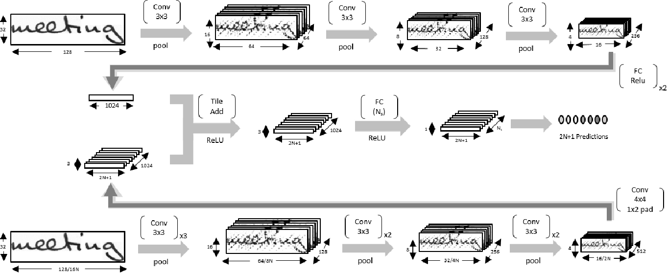 Figure 1 for Fully Convolutional Networks for Handwriting Recognition