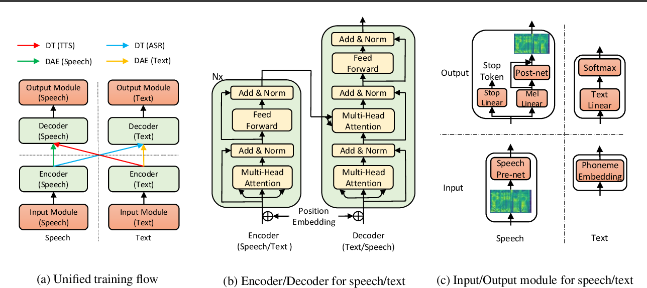 Figure 1 for Almost Unsupervised Text to Speech and Automatic Speech Recognition