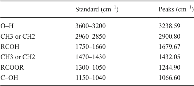 Table 4 from De Novo Approach to Utilize Mango (Mangifera