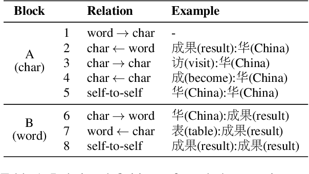 Figure 2 for End-to-End Chinese Parsing Exploiting Lexicons