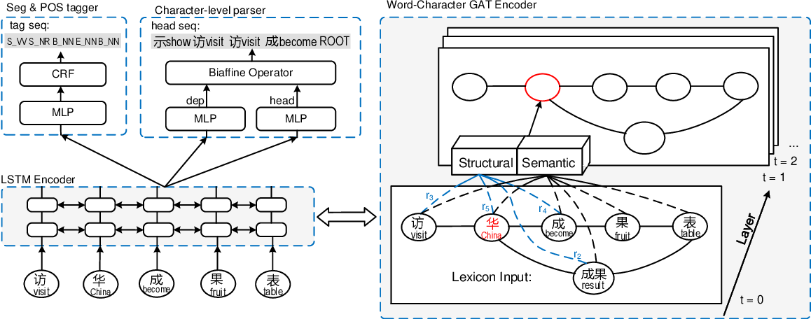 Figure 3 for End-to-End Chinese Parsing Exploiting Lexicons