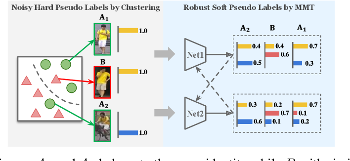 Figure 1 for Mutual Mean-Teaching: Pseudo Label Refinery for Unsupervised Domain Adaptation on Person Re-identification