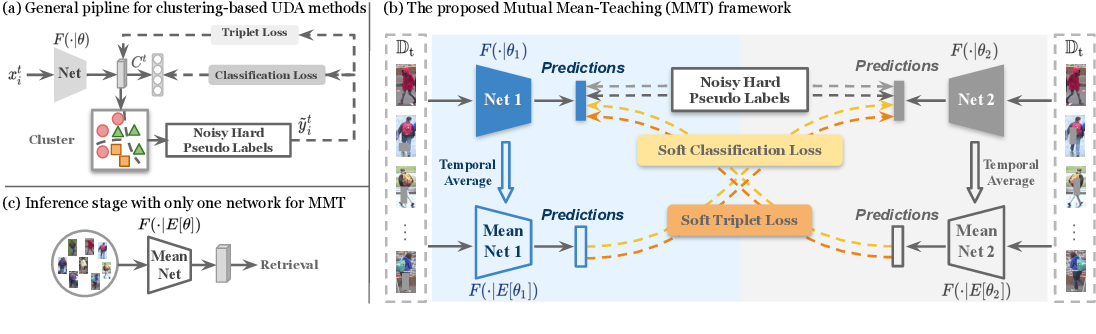 Figure 3 for Mutual Mean-Teaching: Pseudo Label Refinery for Unsupervised Domain Adaptation on Person Re-identification