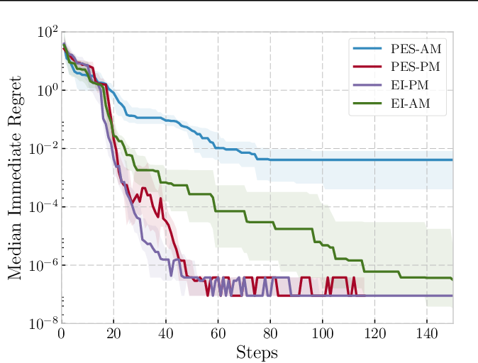 Figure 1 for Practical Bayesian Optimization for Variable Cost Objectives