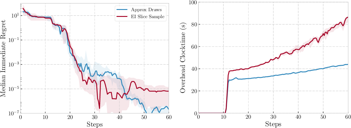 Figure 3 for Practical Bayesian Optimization for Variable Cost Objectives