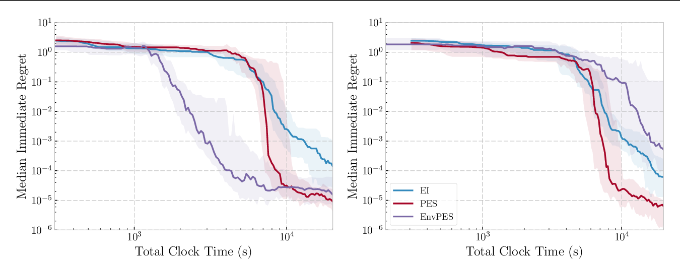 Figure 4 for Practical Bayesian Optimization for Variable Cost Objectives