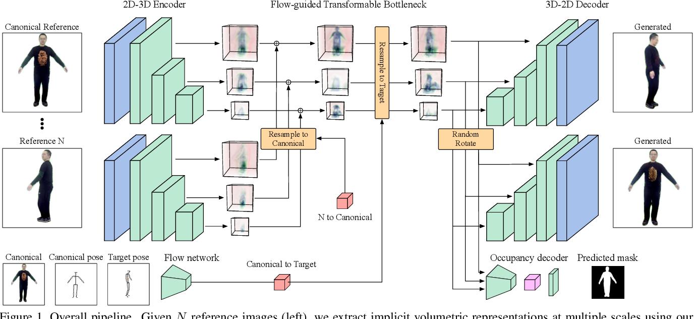 Figure 1 for Flow Guided Transformable Bottleneck Networks for Motion Retargeting
