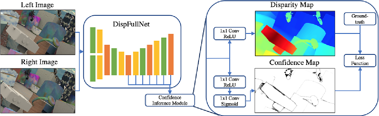Figure 1 for Confidence Inference for Focused Learning in Stereo Matching