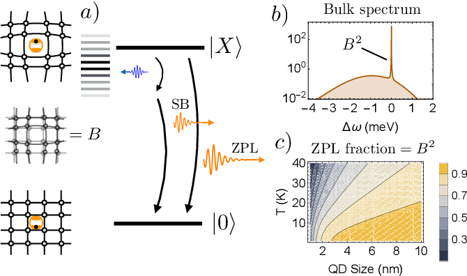 Phonon limit to simultaneous near-unity efficiency and