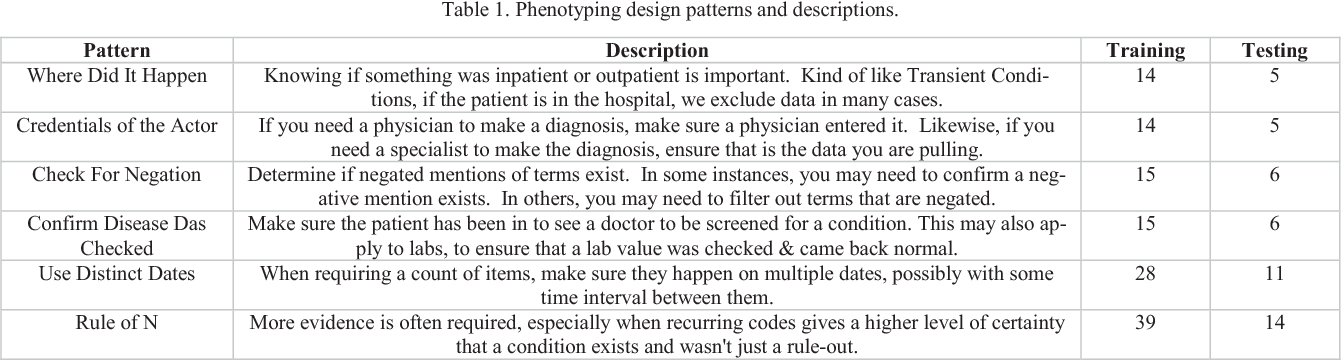 Figure 1 for Characterizing Design Patterns of EHR-Driven Phenotype Extraction Algorithms