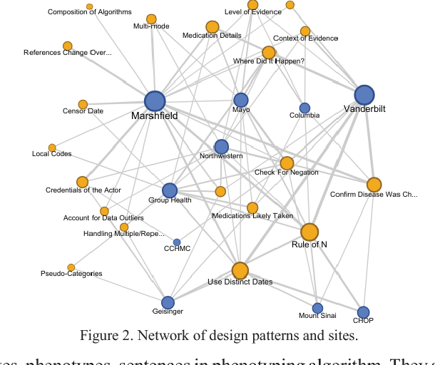 Figure 3 for Characterizing Design Patterns of EHR-Driven Phenotype Extraction Algorithms