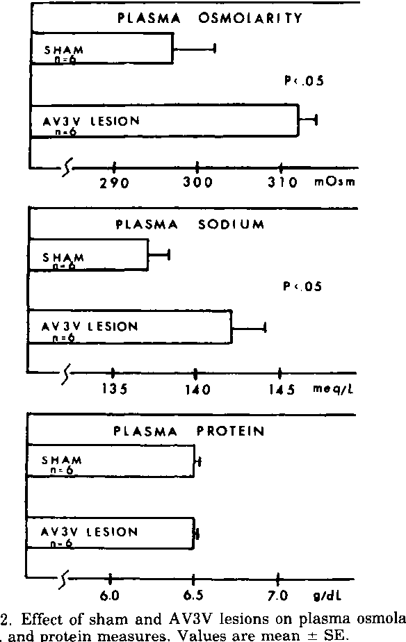 FIG. 2. Effect of sham and AV3V lesions on plasma osmolality, sodium, and protein measures. Values are mean + SE.